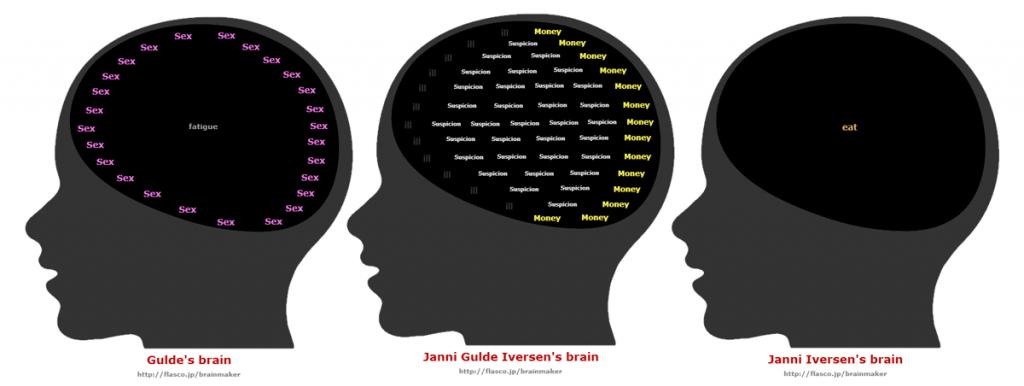 Gulde's Brain... Wonna Peak Into My head? I Don't think so..